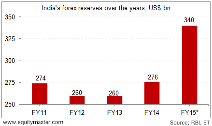 india forex reserves by year