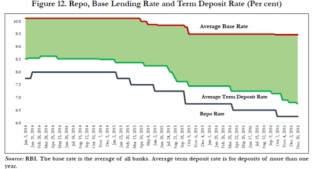 Bank Rates analysis