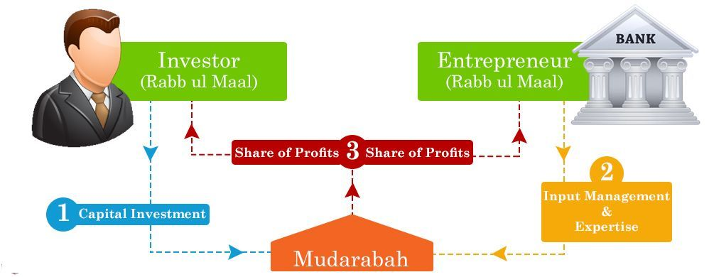 Investment-in-islamic-banking