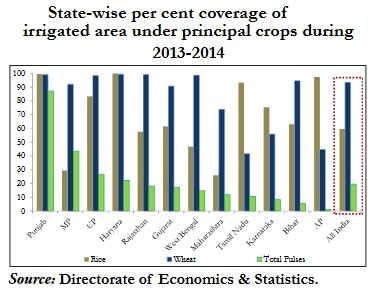 State wise coverage