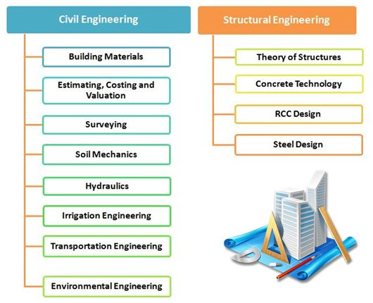 SSC Civil and Structural engineering Syllabus