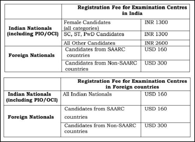 JEE Advanced 2018 Registraion fee