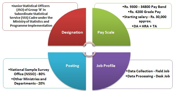 SSC Statistical Investigator: Job Profile and Promotions