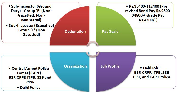 Job Profile, Payscale and Promotion in CAPF and Delhi Police