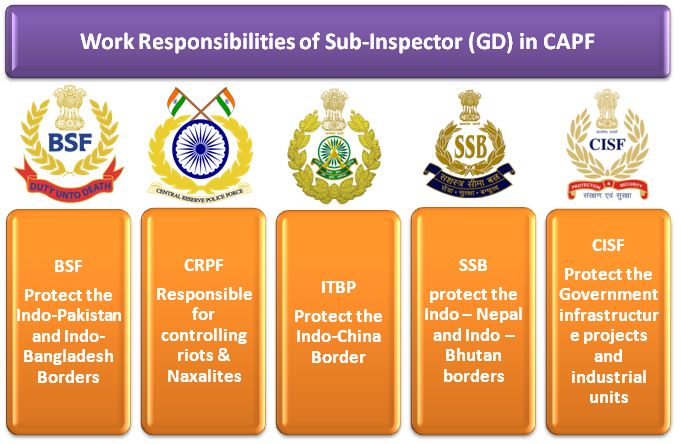 Work Profile of Sub inspector in CAPF and Delhi Police