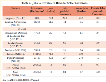 Jobs to Investment Ratio
