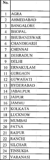 List of Kendriya Vidyalayas
