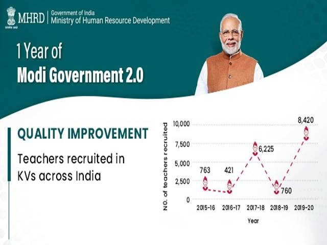 KVS 8420 Teachers Recruitment in 2019-2020 Year: HRD Minister Ramesh Pokhriyal Shared KVS Teacher Recruitment Growth in Last 5 years