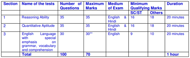 LIC AAO Prelims Free Mock Test 2019 with Answers