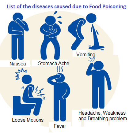 Diseases caused due to Food Poisoning