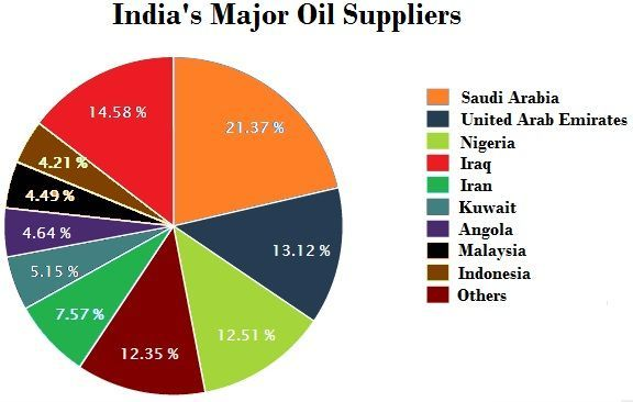 MAIN-OIL-SUPPLIRS-TO-INDIA