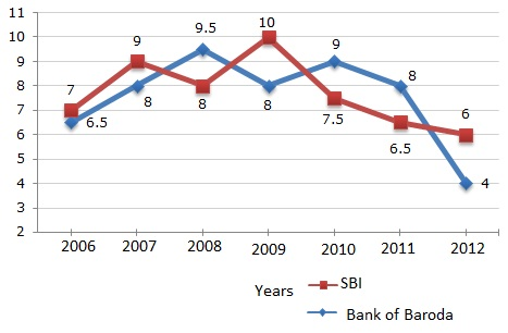 Mba data interpretation questions answers line chart set i the annual rate of interest offered by the two banks state bank of india sbi and bank of baroda over the years is shown by the line graph provided below ccuart Images