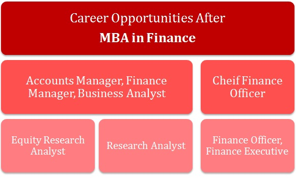 mba in finance Top 20 online accounting & finance mba programs 2019 accounting is one of the most stable, reliable, and trusted careers in the world finance is one of the most lucrative, exciting, and competitive.