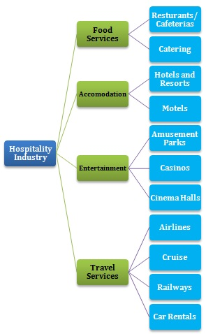 scope of hotel industry
