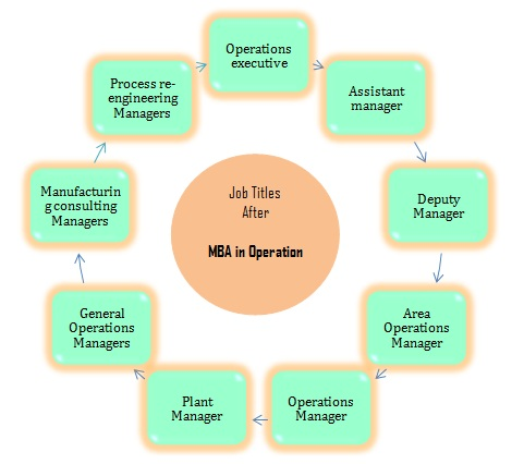 Mba In Operation Management Om Prospects Career Options College