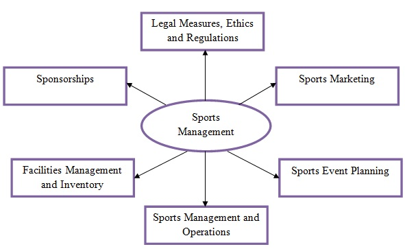 MBA in Sports Management: Prospects & Career Options