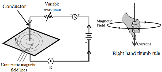 magnetic lines due to straight conductor, right hand thumb rule