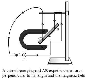 magnetic effects of electric current ncert exemplar