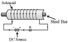 magnetic field around solenoid
