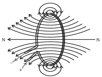 magnetic field around a current carrying loop