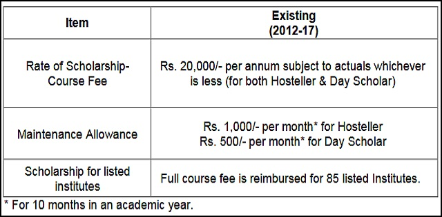 Minority Scholarship Means Cum Merit 2018-2019