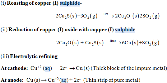 copper refining process