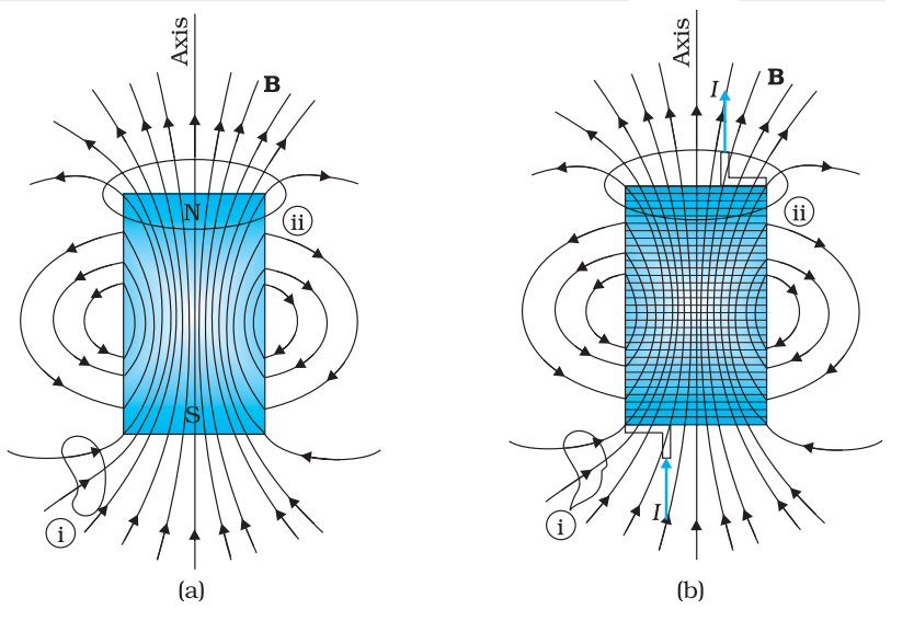 Magnetic field lines due to a bar magnet and solenoid