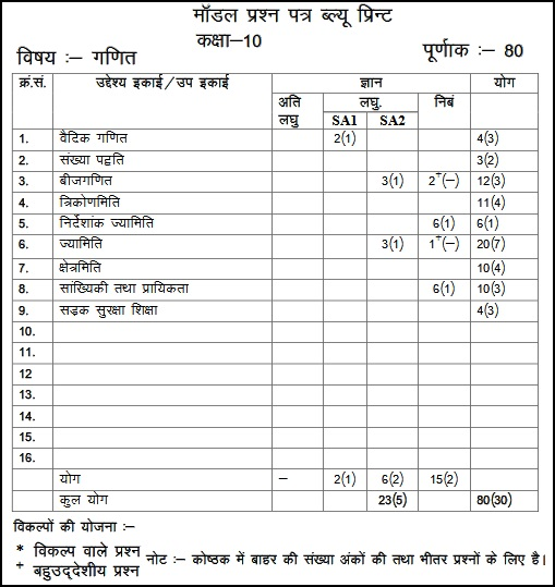 Rajasthan Board Class 10 Mathematics: Blueprint, Model Paper