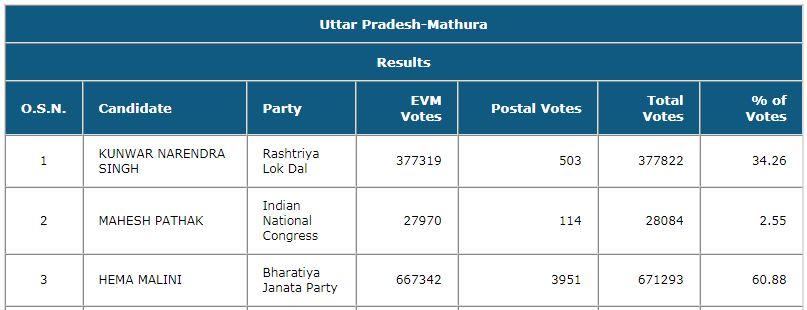 Hema Mathura Result