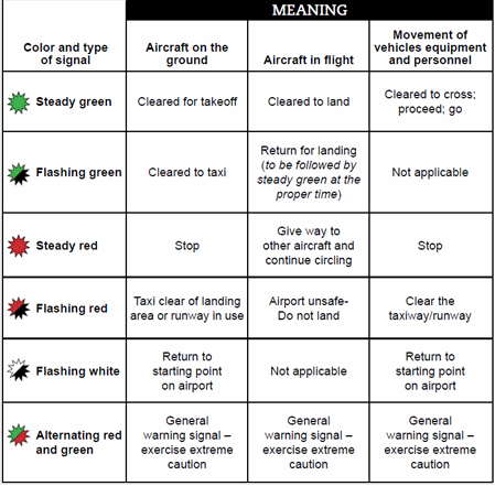 Meaning of Aeroplane light signals