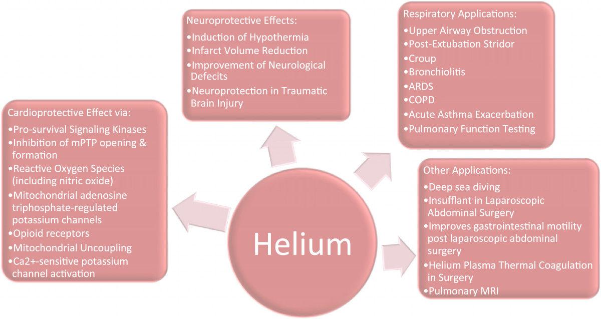 Medicinal use of Helium