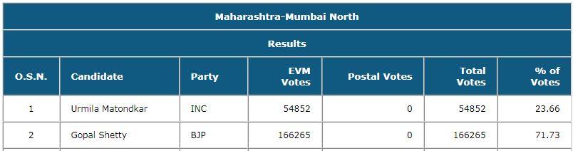 Mumbai North Result