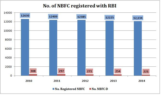 NBFIs-in-india