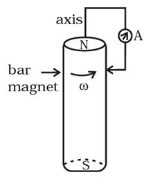 NCERT Exemplar Solutions for Class 12 Physics - Chapter 6: Electromagnetic Induction (Question 6.3 - Diagram)