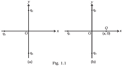NCERT Exemplar 12th Physics Chapter 1 Electric Charges Fields Q 1.1, Figure 1.1