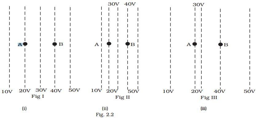 NCERT Exemplar Solutions 12th Physics Chapter 2 MCQ I Q 2.3 Figure 2.2