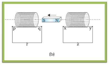 NCERT Textbook Class12th Physics Ch 6 - Q 6 (b)