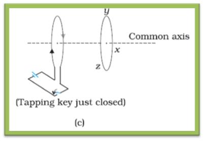 NCERT Textbook Class12th Physics Ch 6 - Q 6 (c)