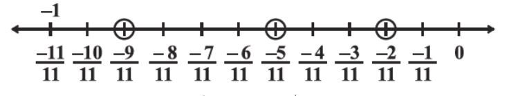 NCERT Solutions for Class 8 Maths: Chapter 1 Rational Numbers