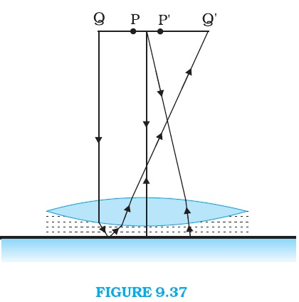 NCERT Solutions Class 12 Physics Chapter 9, Q 38