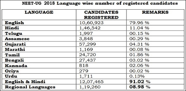 NEET 2018 Test Medium/Language data