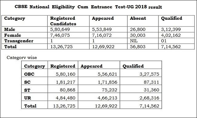 NEET 2018 Result Statistics