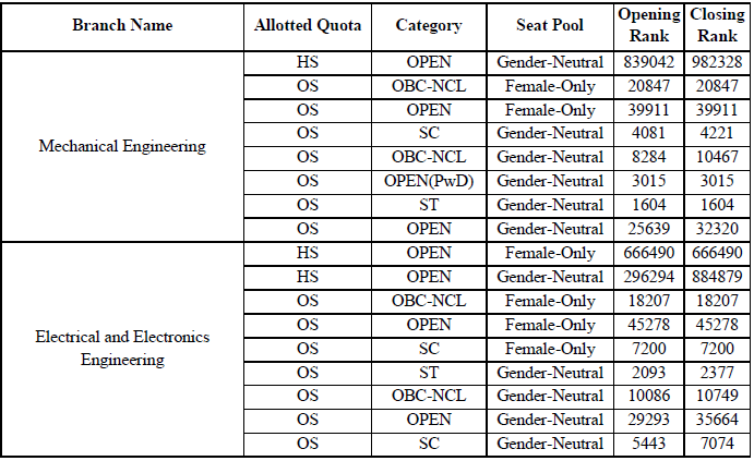Opening and Closing ranks for NIT Sikkim