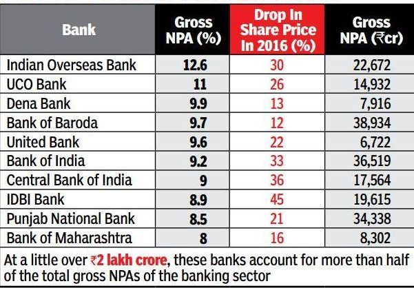 reasons for npa in hindi What is twin balance-sheet challenge mentioned in economic survey of india 2016 one of the reasons for our high rates vs low npa or non performing assets.