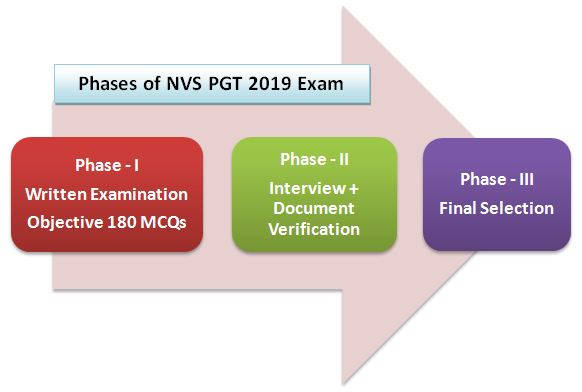 NVS PGT Exam Pattern