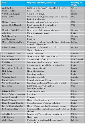 Some physicists from different countries of the world and their major contributions