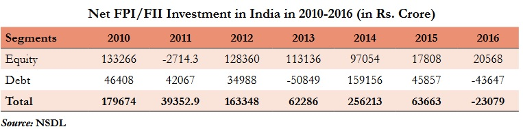 NET FPI/FII Investment