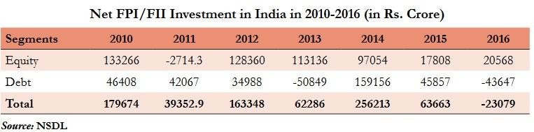 NET FPI/FII Investment