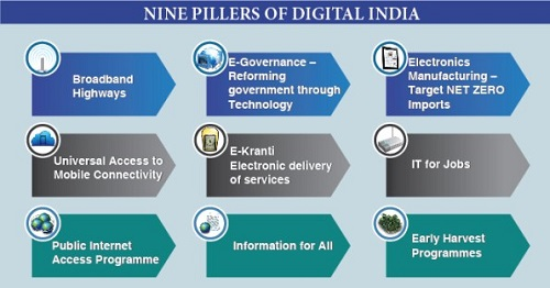 Nine Pillers of Digital India
