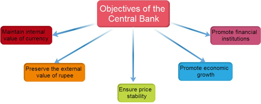 Objectives of RBI